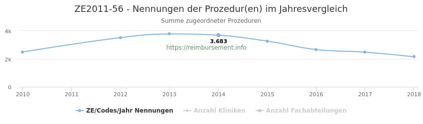 ZE2011-56 Nennungen der Prozeduren und Anzahl der einsetzenden Kliniken, Fachabteilungen pro Jahr