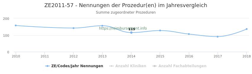 ZE2011-57 Nennungen der Prozeduren und Anzahl der einsetzenden Kliniken, Fachabteilungen pro Jahr