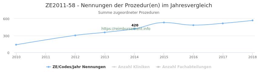 ZE2011-58 Nennungen der Prozeduren und Anzahl der einsetzenden Kliniken, Fachabteilungen pro Jahr
