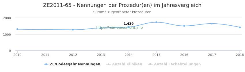 ZE2011-65 Nennungen der Prozeduren und Anzahl der einsetzenden Kliniken, Fachabteilungen pro Jahr