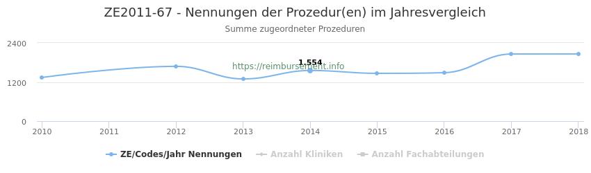 ZE2011-67 Nennungen der Prozeduren und Anzahl der einsetzenden Kliniken, Fachabteilungen pro Jahr