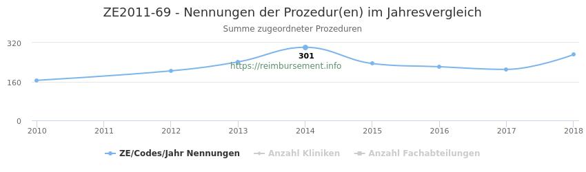 ZE2011-69 Nennungen der Prozeduren und Anzahl der einsetzenden Kliniken, Fachabteilungen pro Jahr