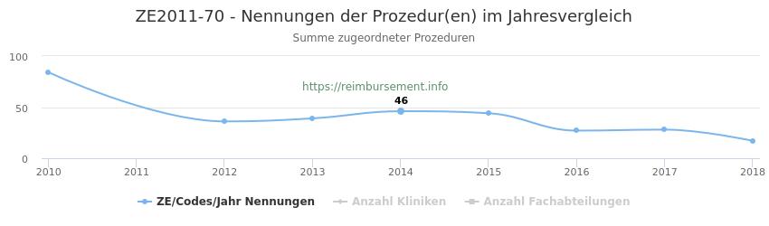ZE2011-70 Nennungen der Prozeduren und Anzahl der einsetzenden Kliniken, Fachabteilungen pro Jahr