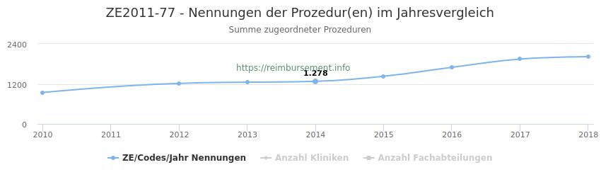 ZE2011-77 Nennungen der Prozeduren und Anzahl der einsetzenden Kliniken, Fachabteilungen pro Jahr