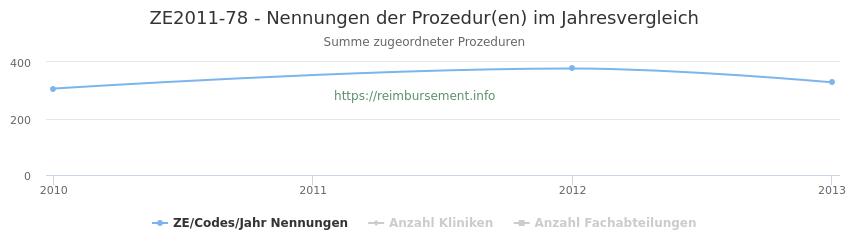 ZE2011-78 Nennungen der Prozeduren und Anzahl der einsetzenden Kliniken, Fachabteilungen pro Jahr