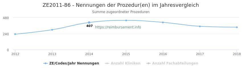 ZE2011-86 Nennungen der Prozeduren und Anzahl der einsetzenden Kliniken, Fachabteilungen pro Jahr