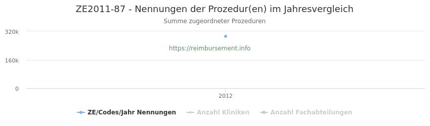 ZE2011-87 Nennungen der Prozeduren und Anzahl der einsetzenden Kliniken, Fachabteilungen pro Jahr