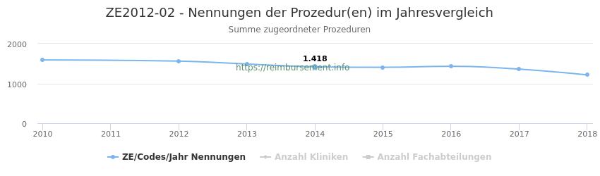 ZE2012-02 Nennungen der Prozeduren und Anzahl der einsetzenden Kliniken, Fachabteilungen pro Jahr