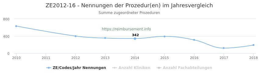 ZE2012-16 Nennungen der Prozeduren und Anzahl der einsetzenden Kliniken, Fachabteilungen pro Jahr