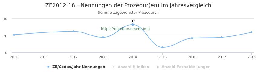 ZE2012-18 Nennungen der Prozeduren und Anzahl der einsetzenden Kliniken, Fachabteilungen pro Jahr