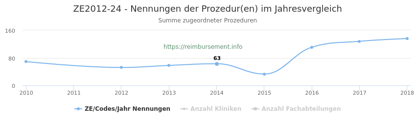 ZE2012-24 Nennungen der Prozeduren und Anzahl der einsetzenden Kliniken, Fachabteilungen pro Jahr