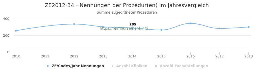 ZE2012-34 Nennungen der Prozeduren und Anzahl der einsetzenden Kliniken, Fachabteilungen pro Jahr