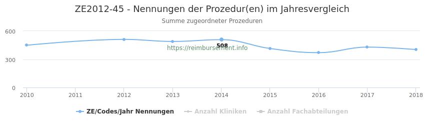 ZE2012-45 Nennungen der Prozeduren und Anzahl der einsetzenden Kliniken, Fachabteilungen pro Jahr