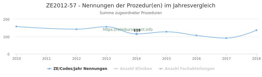 ZE2012-57 Nennungen der Prozeduren und Anzahl der einsetzenden Kliniken, Fachabteilungen pro Jahr