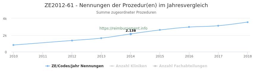 ZE2012-61 Nennungen der Prozeduren und Anzahl der einsetzenden Kliniken, Fachabteilungen pro Jahr