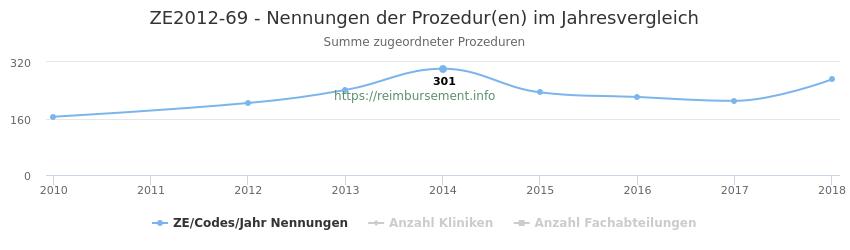 ZE2012-69 Nennungen der Prozeduren und Anzahl der einsetzenden Kliniken, Fachabteilungen pro Jahr