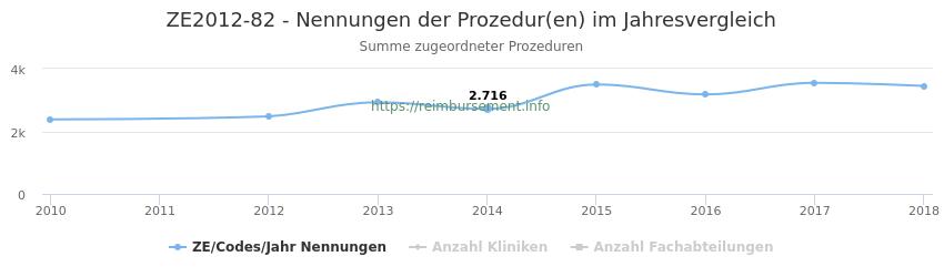 ZE2012-82 Nennungen der Prozeduren und Anzahl der einsetzenden Kliniken, Fachabteilungen pro Jahr