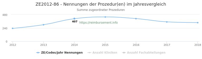 ZE2012-86 Nennungen der Prozeduren und Anzahl der einsetzenden Kliniken, Fachabteilungen pro Jahr