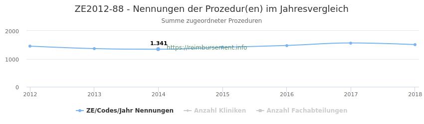 ZE2012-88 Nennungen der Prozeduren und Anzahl der einsetzenden Kliniken, Fachabteilungen pro Jahr