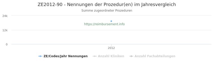 ZE2012-90 Nennungen der Prozeduren und Anzahl der einsetzenden Kliniken, Fachabteilungen pro Jahr