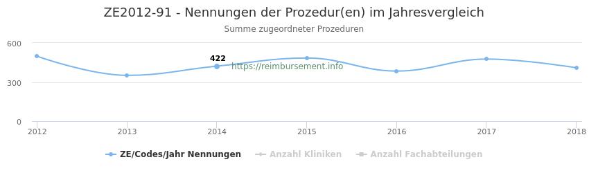 ZE2012-91 Nennungen der Prozeduren und Anzahl der einsetzenden Kliniken, Fachabteilungen pro Jahr