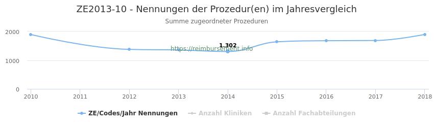 ZE2013-10 Nennungen der Prozeduren und Anzahl der einsetzenden Kliniken, Fachabteilungen pro Jahr