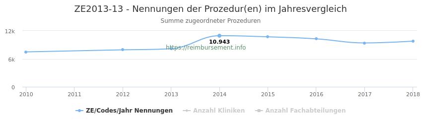 ZE2013-13 Nennungen der Prozeduren und Anzahl der einsetzenden Kliniken, Fachabteilungen pro Jahr