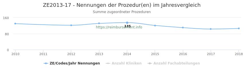 ZE2013-17 Nennungen der Prozeduren und Anzahl der einsetzenden Kliniken, Fachabteilungen pro Jahr