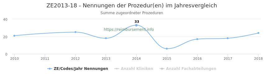 ZE2013-18 Nennungen der Prozeduren und Anzahl der einsetzenden Kliniken, Fachabteilungen pro Jahr