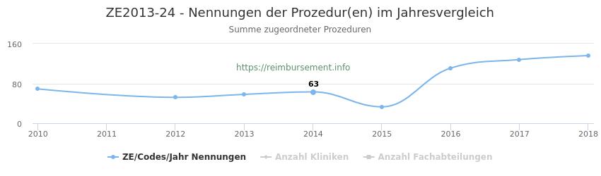 ZE2013-24 Nennungen der Prozeduren und Anzahl der einsetzenden Kliniken, Fachabteilungen pro Jahr