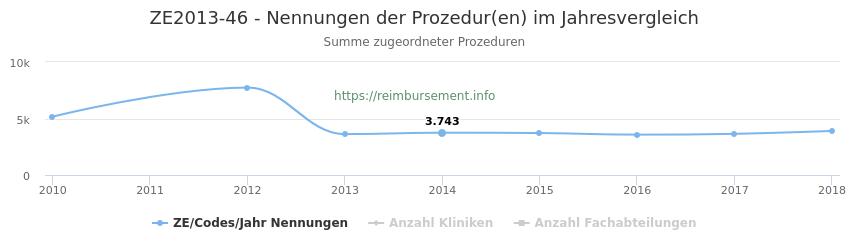 ZE2013-46 Nennungen der Prozeduren und Anzahl der einsetzenden Kliniken, Fachabteilungen pro Jahr