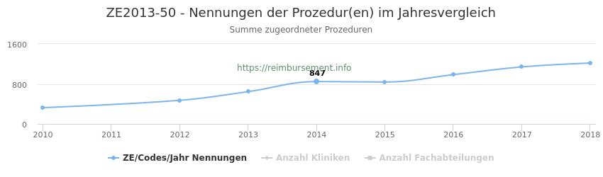 ZE2013-50 Nennungen der Prozeduren und Anzahl der einsetzenden Kliniken, Fachabteilungen pro Jahr