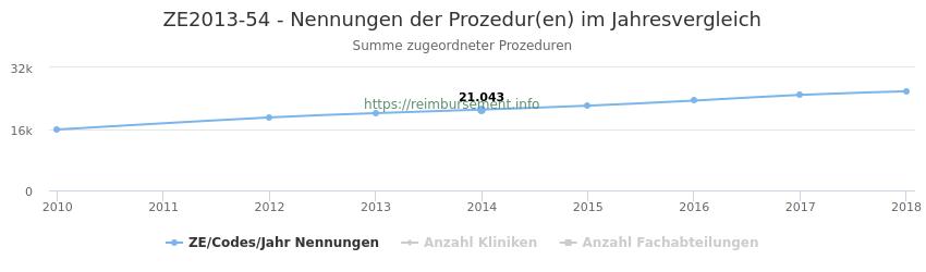 ZE2013-54 Nennungen der Prozeduren und Anzahl der einsetzenden Kliniken, Fachabteilungen pro Jahr