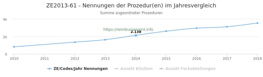 ZE2013-61 Nennungen der Prozeduren und Anzahl der einsetzenden Kliniken, Fachabteilungen pro Jahr