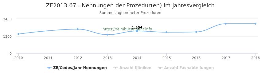 ZE2013-67 Nennungen der Prozeduren und Anzahl der einsetzenden Kliniken, Fachabteilungen pro Jahr