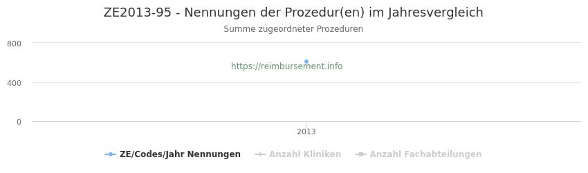 ZE2013-95 Nennungen der Prozeduren und Anzahl der einsetzenden Kliniken, Fachabteilungen pro Jahr
