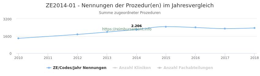 ZE2014-01 Nennungen der Prozeduren und Anzahl der einsetzenden Kliniken, Fachabteilungen pro Jahr