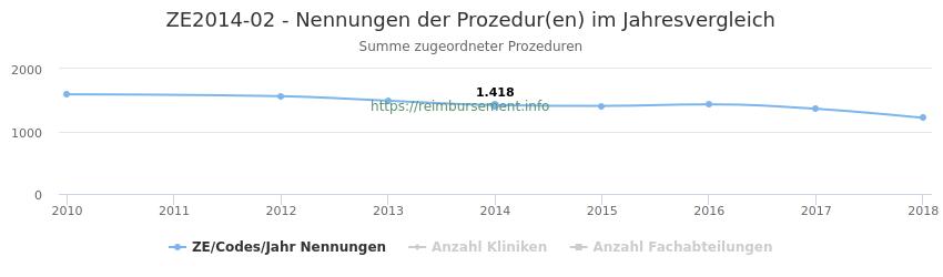 ZE2014-02 Nennungen der Prozeduren und Anzahl der einsetzenden Kliniken, Fachabteilungen pro Jahr