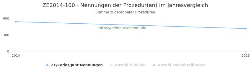 ZE2014-100 Nennungen der Prozeduren und Anzahl der einsetzenden Kliniken, Fachabteilungen pro Jahr