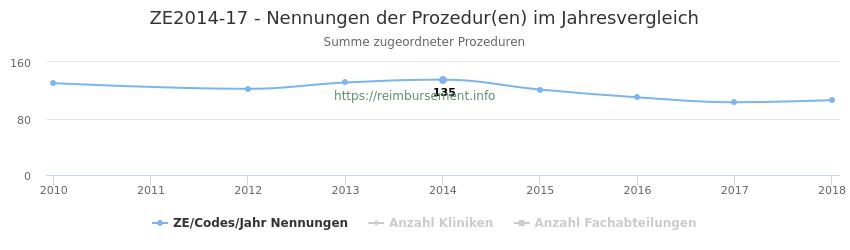 ZE2014-17 Nennungen der Prozeduren und Anzahl der einsetzenden Kliniken, Fachabteilungen pro Jahr