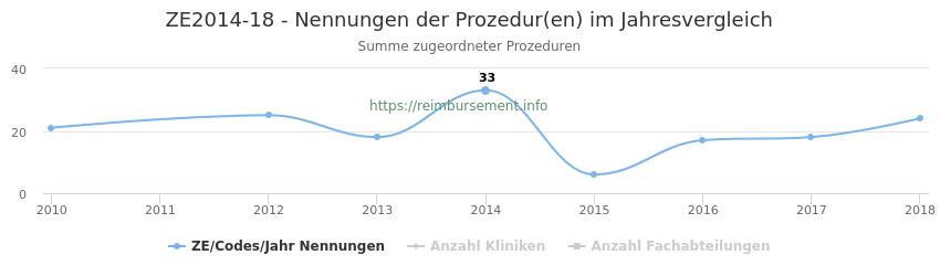ZE2014-18 Nennungen der Prozeduren und Anzahl der einsetzenden Kliniken, Fachabteilungen pro Jahr