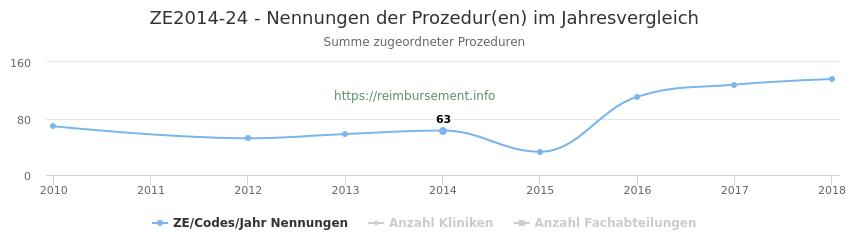 ZE2014-24 Nennungen der Prozeduren und Anzahl der einsetzenden Kliniken, Fachabteilungen pro Jahr