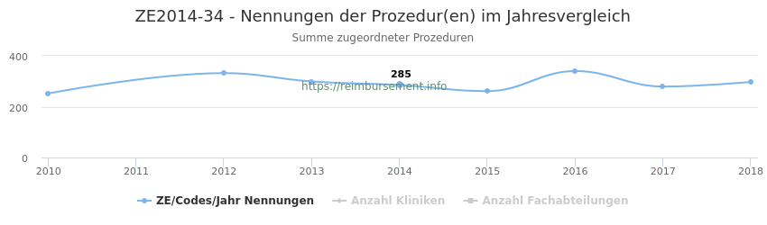 ZE2014-34 Nennungen der Prozeduren und Anzahl der einsetzenden Kliniken, Fachabteilungen pro Jahr