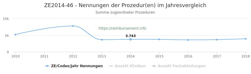 ZE2014-46 Nennungen der Prozeduren und Anzahl der einsetzenden Kliniken, Fachabteilungen pro Jahr