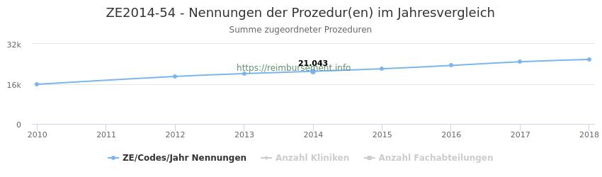 ZE2014-54 Nennungen der Prozeduren und Anzahl der einsetzenden Kliniken, Fachabteilungen pro Jahr