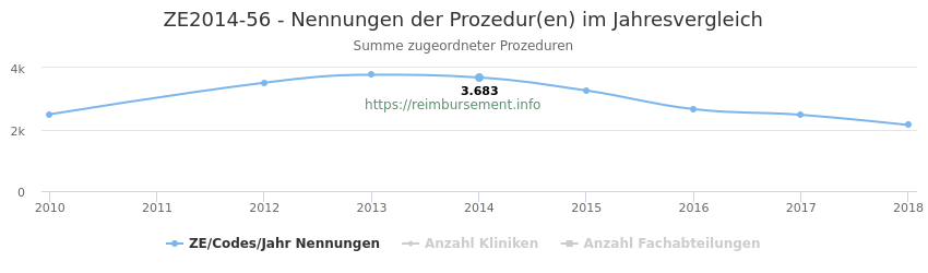 ZE2014-56 Nennungen der Prozeduren und Anzahl der einsetzenden Kliniken, Fachabteilungen pro Jahr
