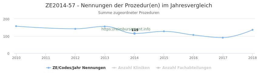 ZE2014-57 Nennungen der Prozeduren und Anzahl der einsetzenden Kliniken, Fachabteilungen pro Jahr