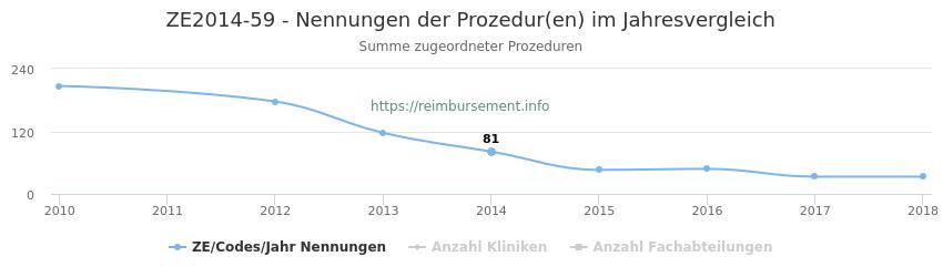 ZE2014-59 Nennungen der Prozeduren und Anzahl der einsetzenden Kliniken, Fachabteilungen pro Jahr