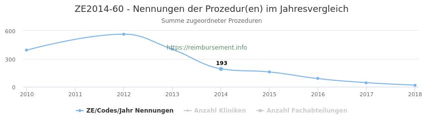 ZE2014-60 Nennungen der Prozeduren und Anzahl der einsetzenden Kliniken, Fachabteilungen pro Jahr