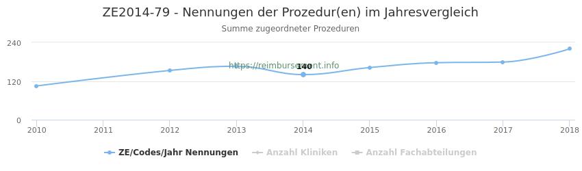 ZE2014-79 Nennungen der Prozeduren und Anzahl der einsetzenden Kliniken, Fachabteilungen pro Jahr